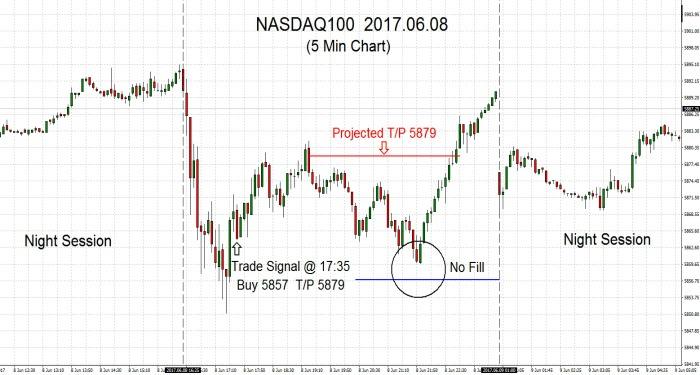 NASDAQ100 2017.06.08