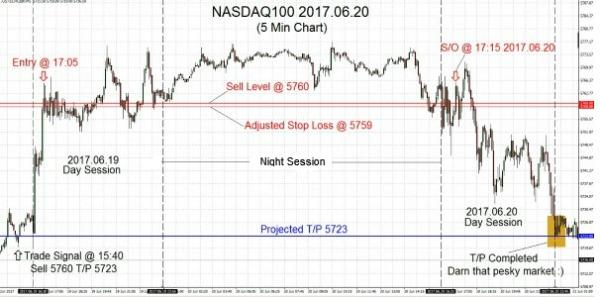 NASDAQ100 2017.06.20