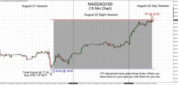 NASDAQ100 2017.08.22