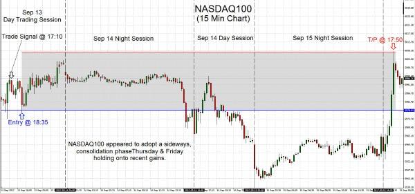 NASDAQ100 2017.09.15