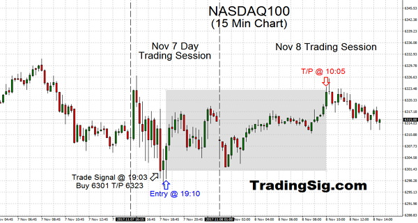 Swing trading is a simplification which sits in the middle of the continuum between Day Trading to medium Trend Trading, such as this sweet NASDAQ trade