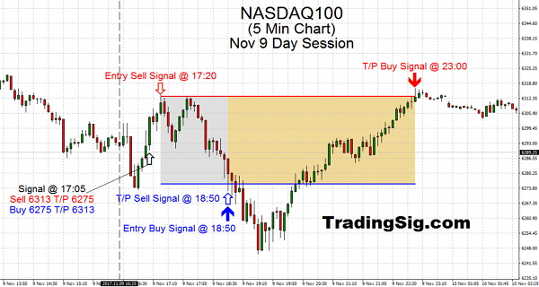 The dynamic nature of doubleheader (Rare opportunity) of the NASDAQ100 today and the price projection abilities of TSS