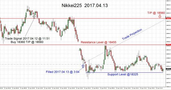 Nikkei225 2017-04-13