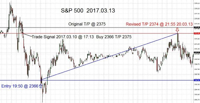 S&P500-2017-03-13