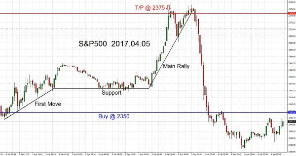 S&P500 2017.04.05