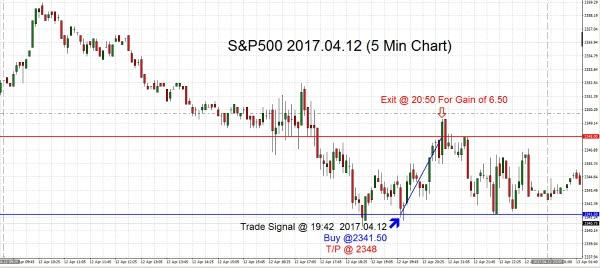 S&P500 2017.04.12