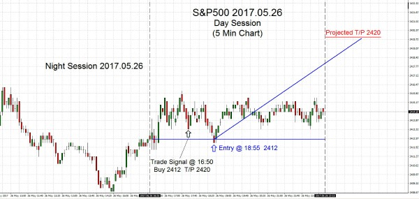 S&P500-2017-05-26