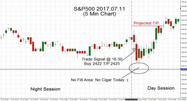 S&P500 2017.07.11
