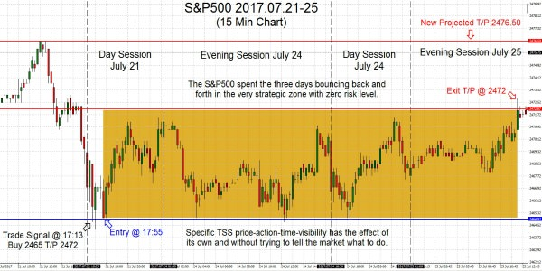 S&P500 2017.07.21-25