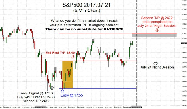 S&P500 2017.07.21