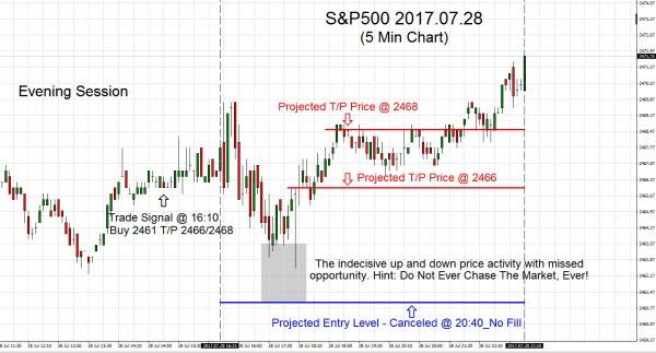 S&P500 2017.07.28