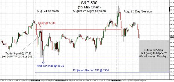S&P500 2017.08.25