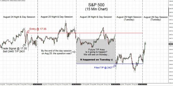 S&P500 2017.08.29
