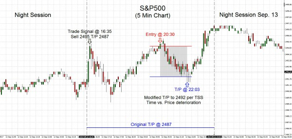 S&P500 2017.09.12