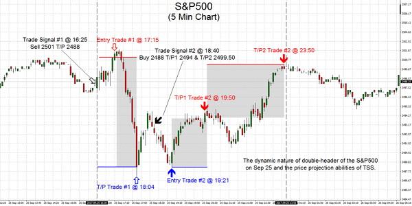 S&P500 2017.09.25