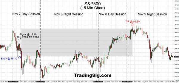 Swing trading the second S&P500 trade did deliver more gains by having total confidence in the direction of the Index