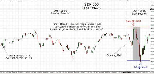 S&P500 2017.08.09