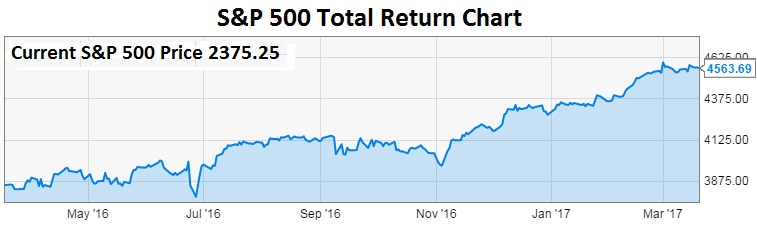 SP500-total-return-chart