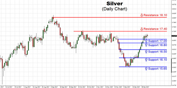 Silver is trading well. Each correction is bid,so there is apparently a ton of money on the sidelines. Investors begin to see the train leaving the station, and they hop on at the lower possible price