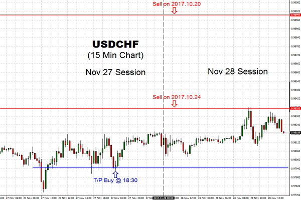 The USDCHF trading pair attacked 97870 level and hovered over the last week close. The price begin the day with slight bullish bias it was time to Take the Profits of this Position Trades