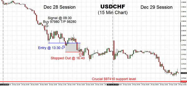 USDCHF is trading lower and attempting to push through the fundamental $97410 support level, with this level likely to dictate the state of trading today