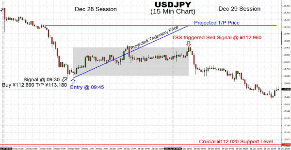 The US Dollar lack of strength over the last 14 days puts the uptrend from the November lows in peril. But, if USDJPY pair can steer clear of moving under ¥112.02 then a lower low will be averted