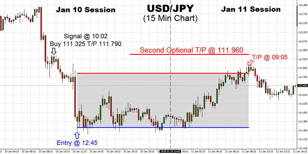 The decisive move in the Japanese Yen, which traded back to the low 111's as speculation that the BOJ (Bank of Japan) is removing the punch bowl, as a result in rising rates supporting the currency