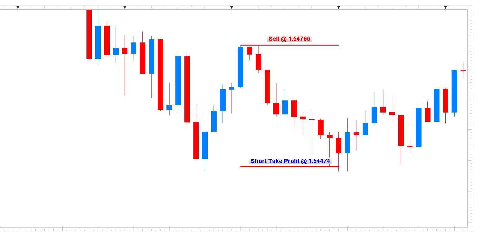 GBP/USD 5min Chart
