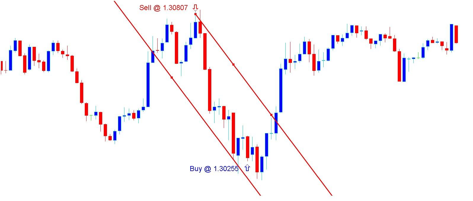 USD/CAD 5min Chart