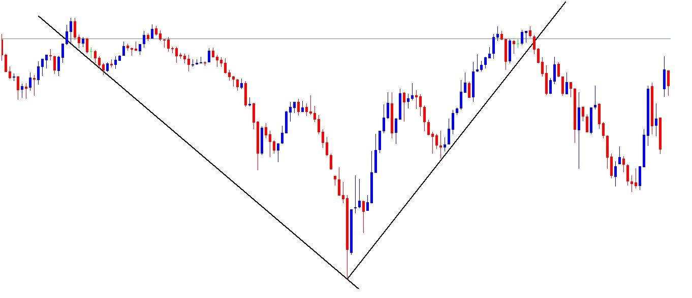 GER30 5min Chart