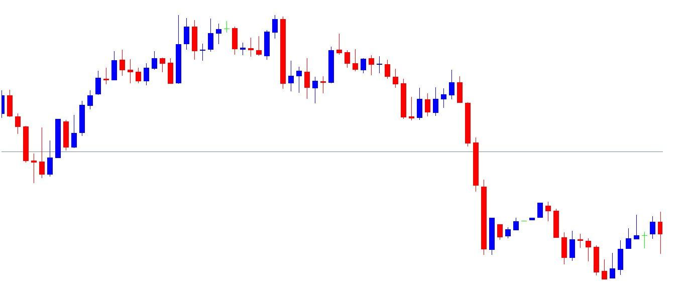 US30 5min Chart