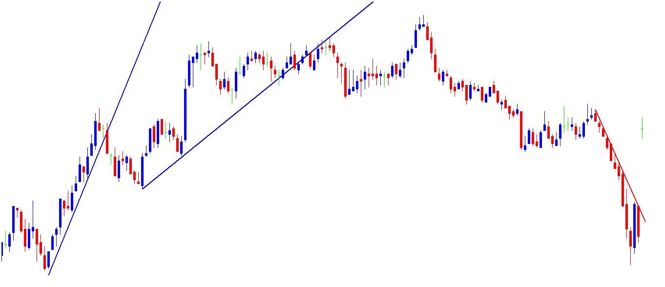 EUSTX50 5min Chart