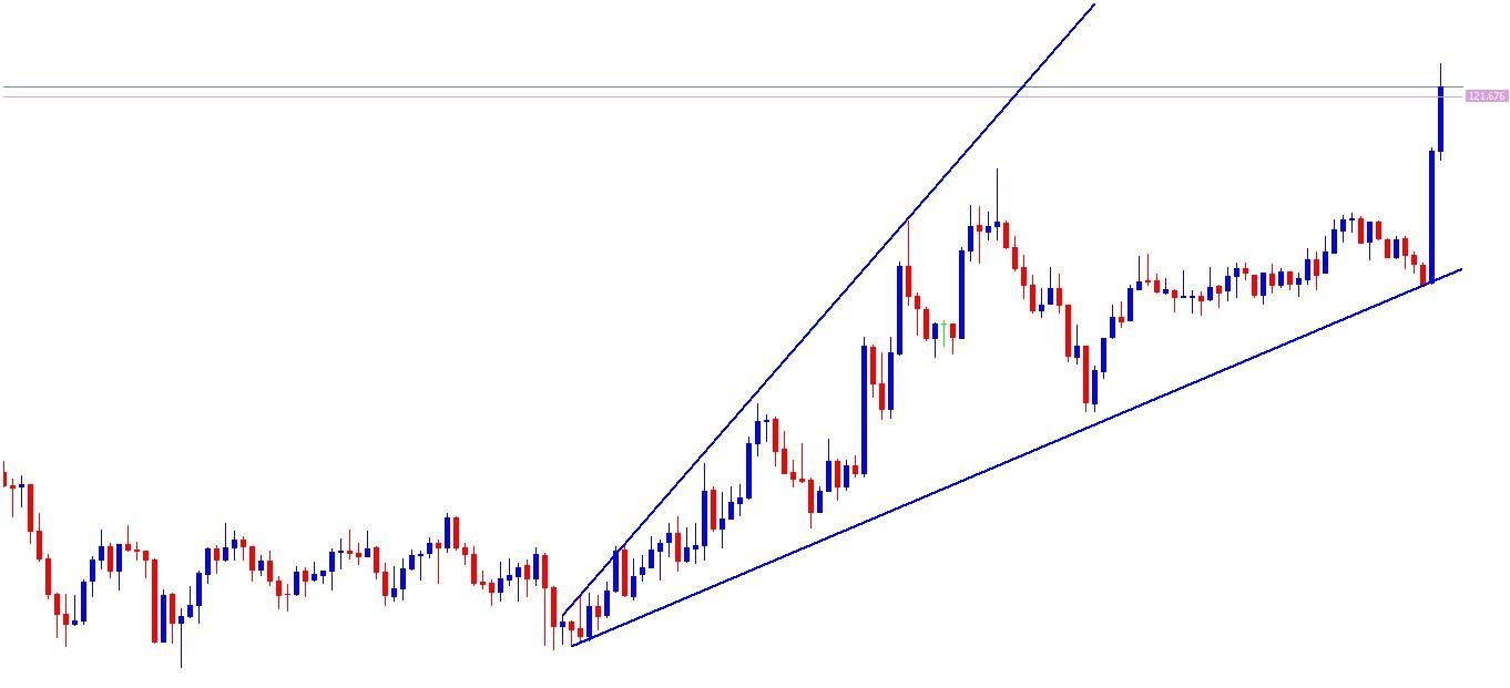 USD/JPY 5min Chart