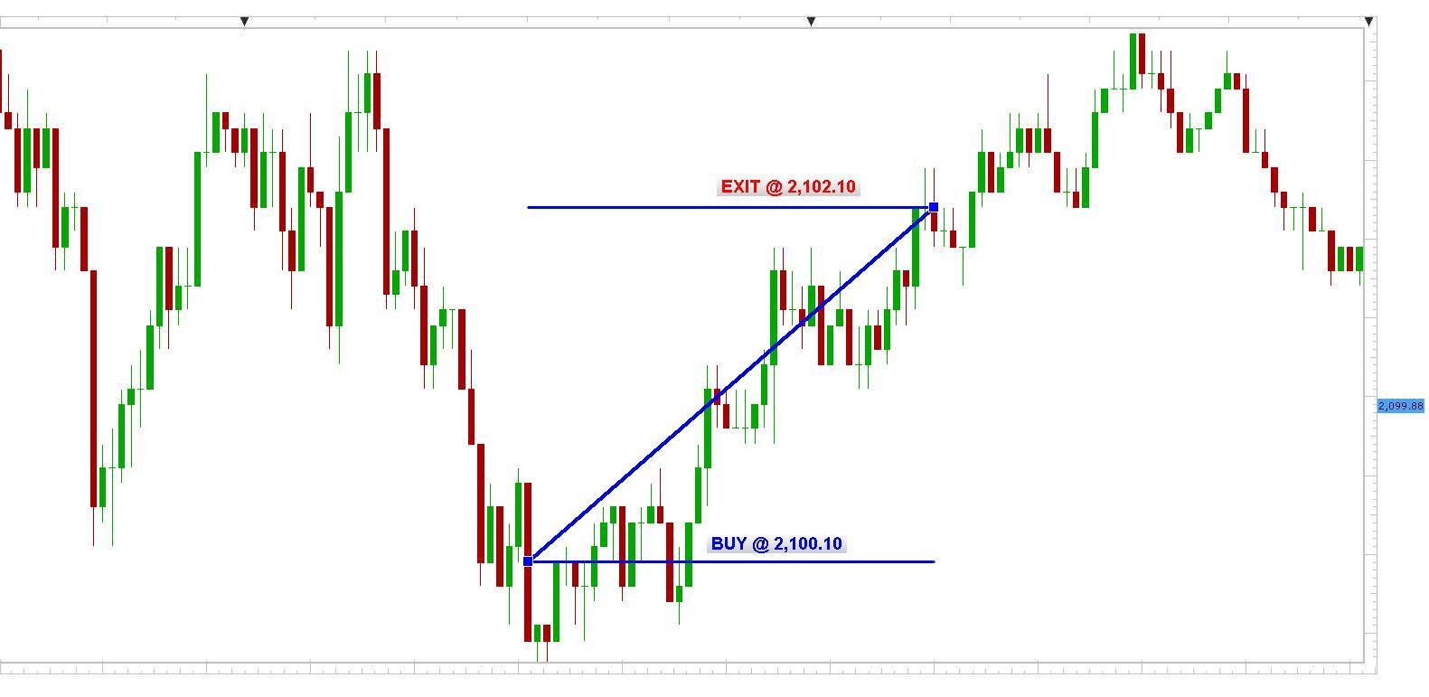 SPX500 1min chart