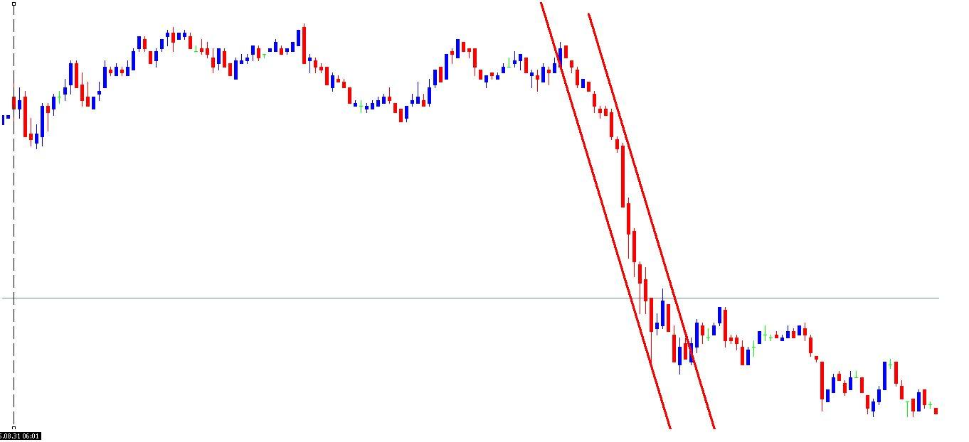 BUND 5Min Chart