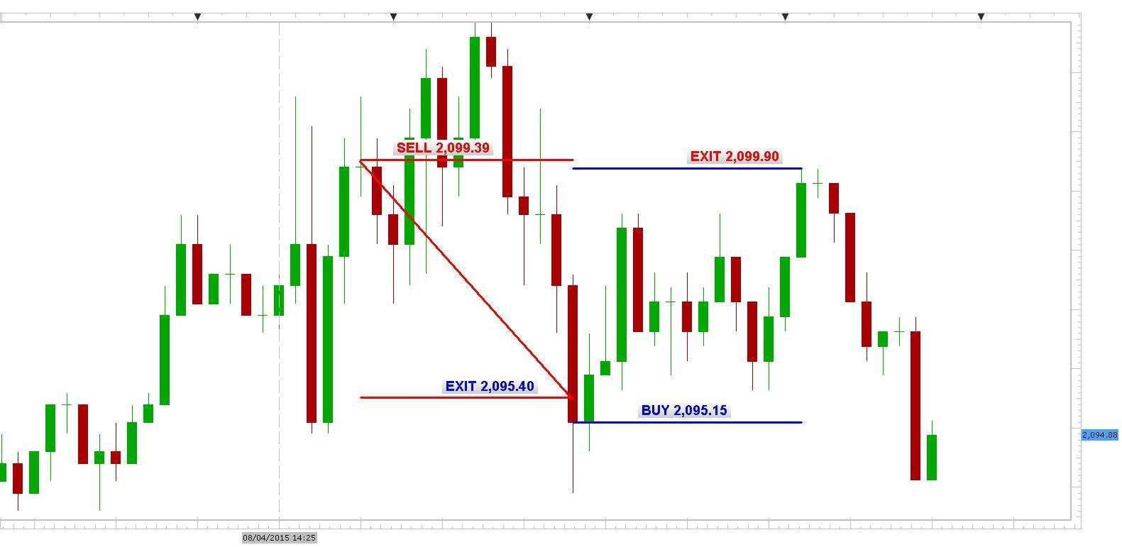 SPX500 5min chart