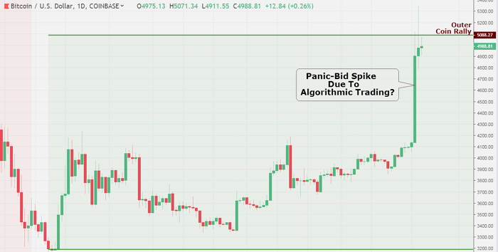 The recent bitcoin's market bounce could be connected to algo trading; many credible sources were writing on, April the 3rd. The algo trading method is a system which employs