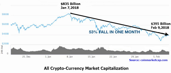 The price action that the crypto, and equity markets, have provided during the last couple weeks is an unmistakable signal that the euphoric period of the economic climate is coming to the last breath