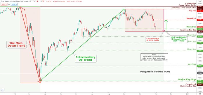 Dow Jones Market