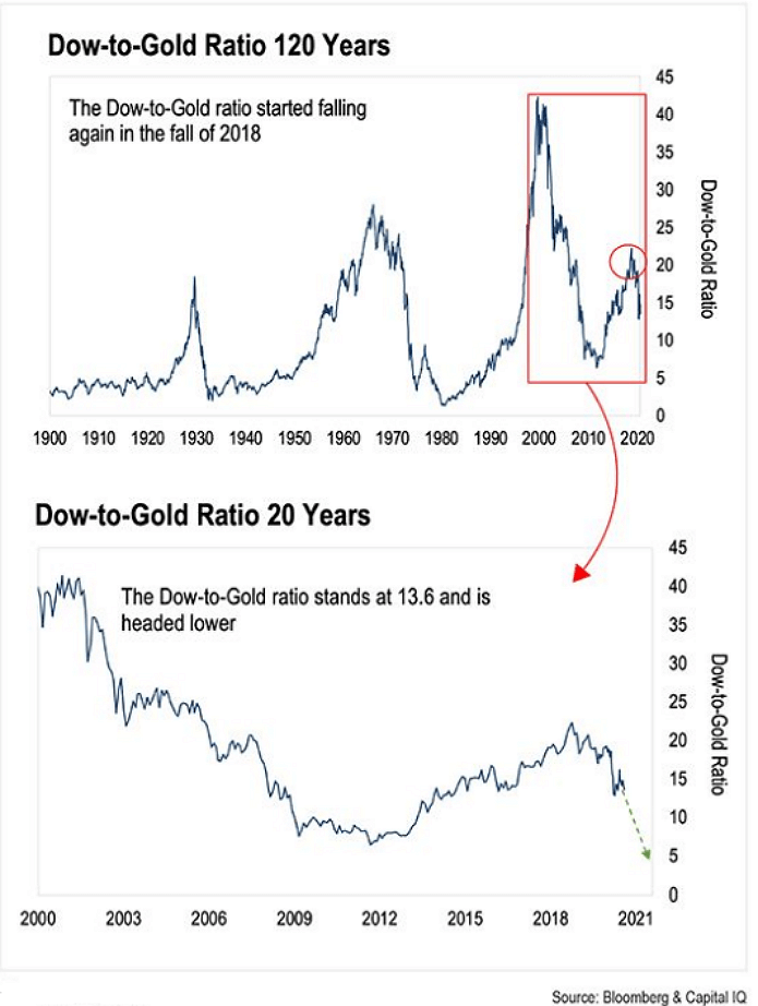 Dow-To-Gold-Ratio