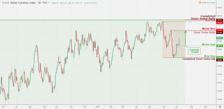 U.S. Dollar-DXY Index