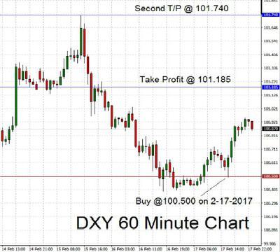 dxy-trade-2-17-17