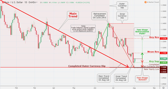 Traders and investors must continue to scrutinize the price behaver at the current level carefully. The maintained bearish course might take the currency to Key Sup $1.1077