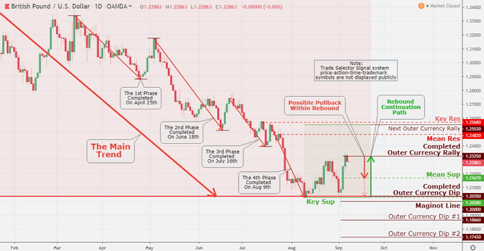 The Sterling down market trend bottomed on September 3, retesting completed Outer Currency Dip $1.2035, Key Sup $1.2028 and Maginot Line 1.20. The rebound generated 353