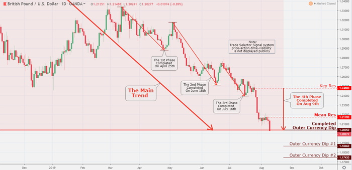 The British Pound collapsed to a new 2019 low and continuously showing steady to lower price action.