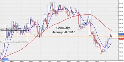 Gold Market January 20, 2017