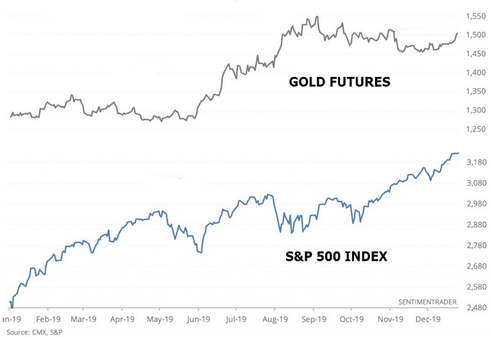 Equities have been edging to new record highs virtually daily, yet the Gold has also silently rallied and closed the trading sessions at the highest settlement in nearly two months