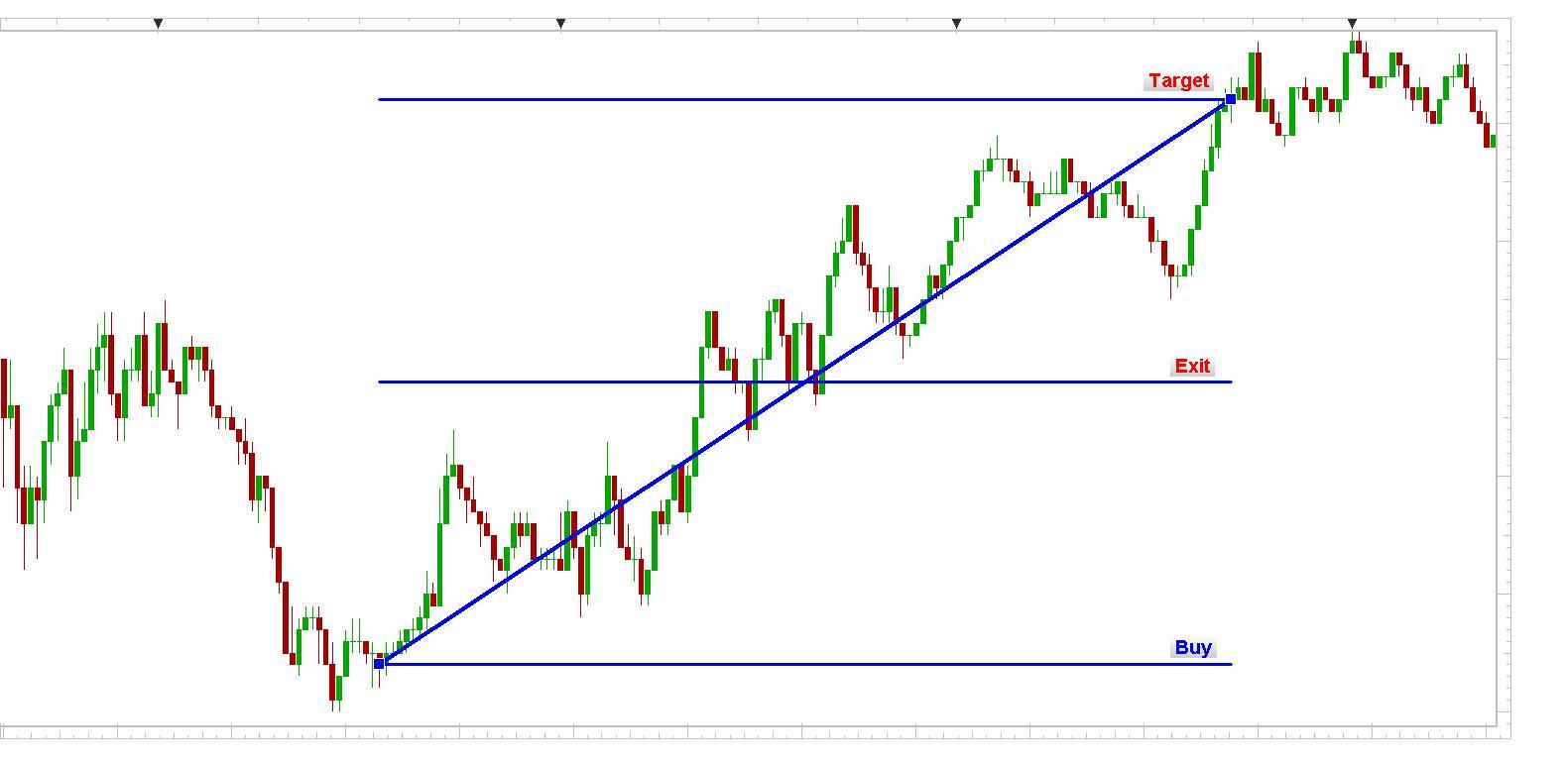 BUND 1min chart