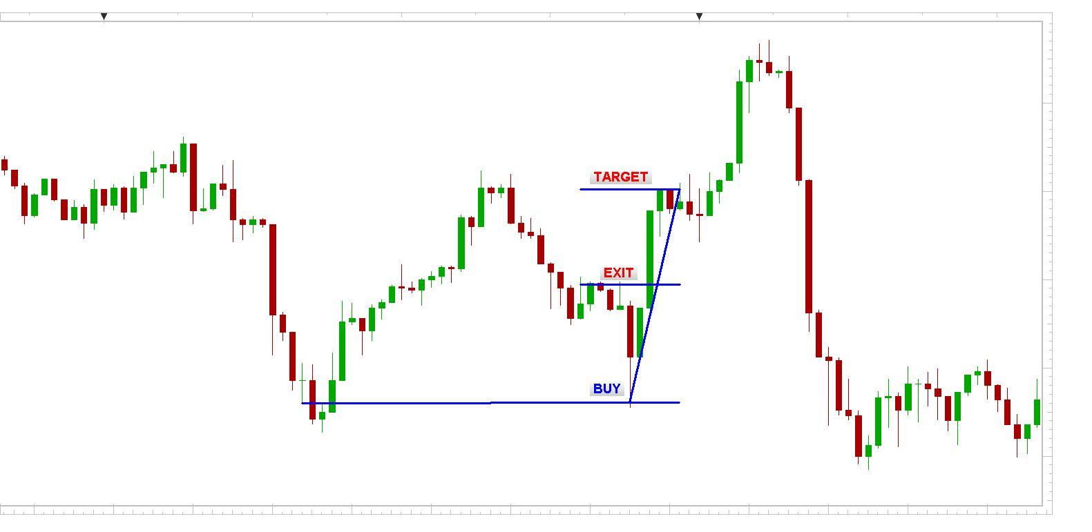 GBP/USD 1min chart