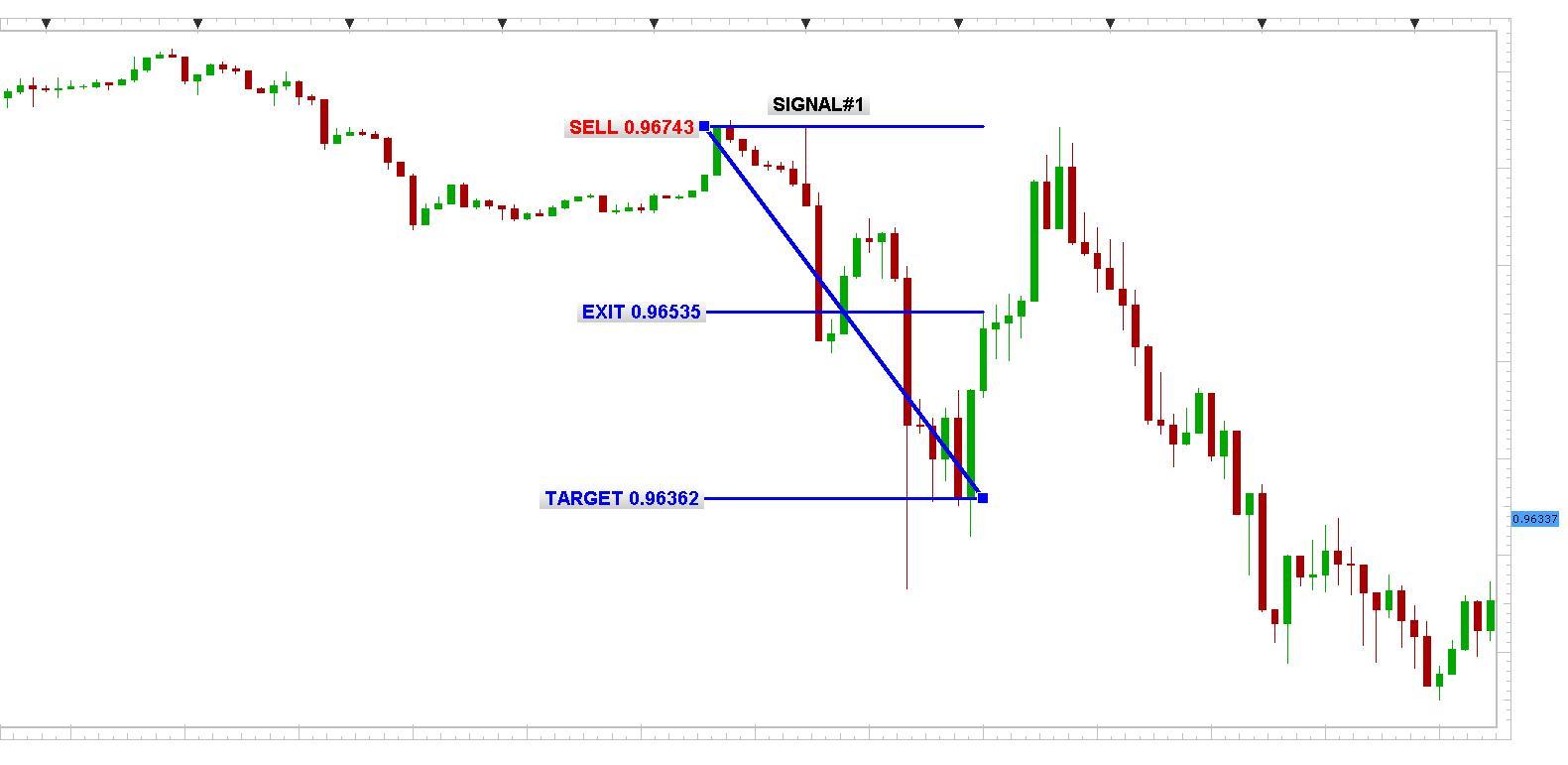 USD/CHF 1min chart